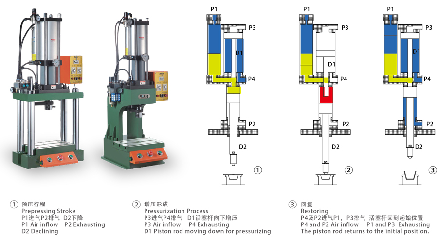 BG02C SERIES PNEUMATIC AND HYDRAULIC PRESS BOOSTER